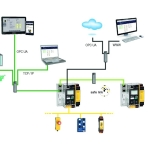 OPC UA integreres i alle produkter fra Bihl+Wiedemann